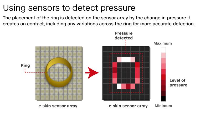 E-SKIN TECNOLOGÍA EN TU PIEL Sensor_gridX780
