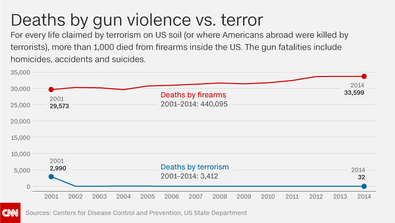 http://i.cdn.turner.com/cnn/.e/interactive/html5-video-media/2016/10/03/guns_vs_terror_deaths_main.png