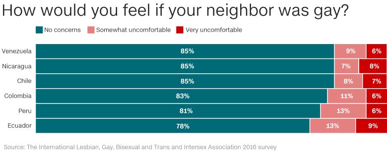 cities Gay latin america friendly