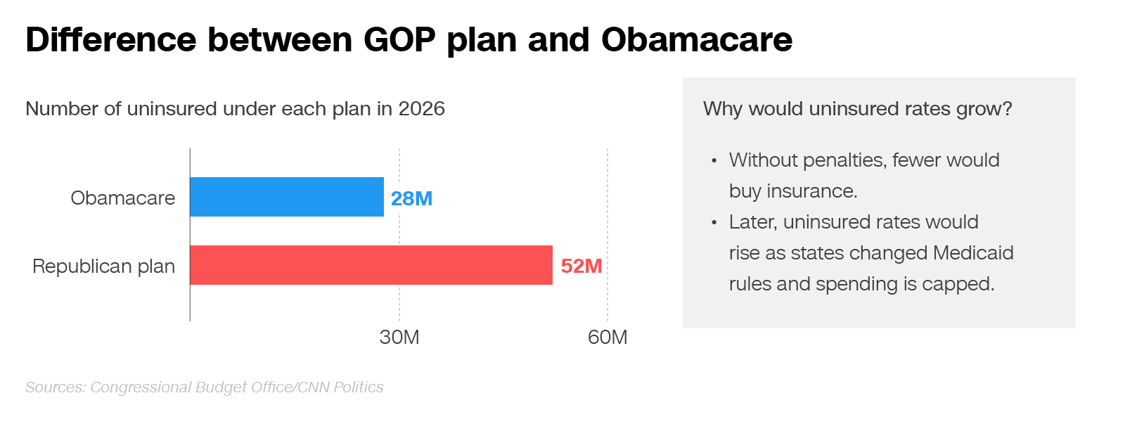 By the numbers: Why millions go uninsured under Republicans' Obamacare alternative