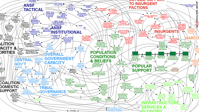 "A diagram on U.S. strategy in Afghanistan, part of a government presentation, has become known as the ""spaghetti slide."""