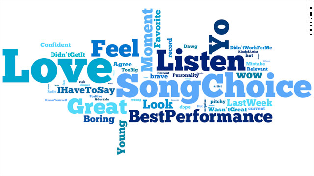 """Last week the """"American Idol"""" judges critiqued the contestants and we counted the words and phrases they said the most. Graphic by Jacque Wilson and Rebecca Rolfe/Courtesy Wordle"""