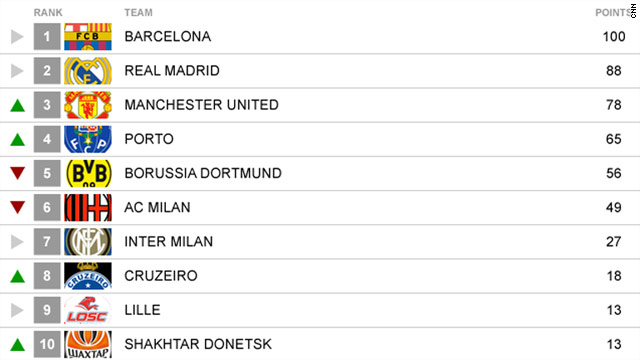 The top-10 clubs in the world for the past week as voted for by staff on CNN's World Sport show.