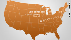 The population center of the United States has been migrating to the west and south over the decades.