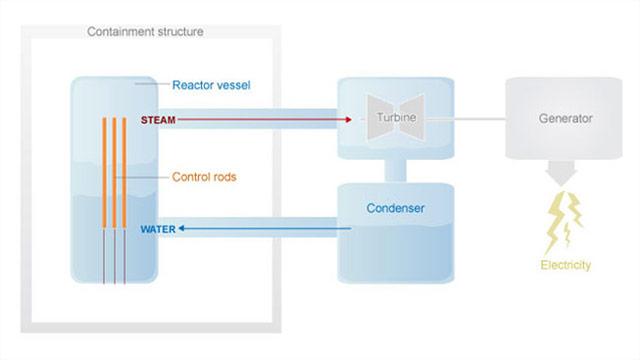 t1larg.stacks.reactor.explained.jpg