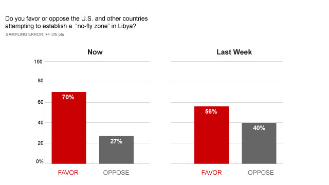 CNN Poll: Most support no fly zone in Libya but not ground troops