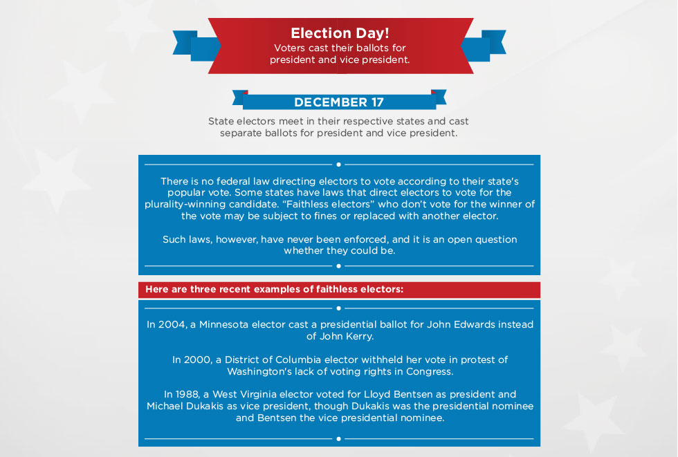 Part 1 of a graphic describing what happens in the event of an Electoral College tie