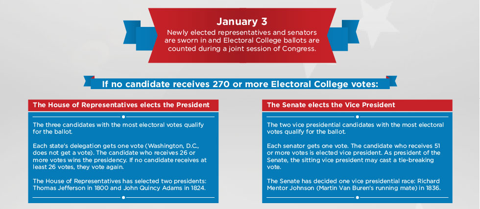 Part 2 of a graphic describing what happens in the event of an Electoral College tie