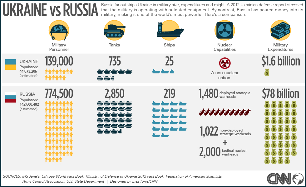 Comparing the military force of Ukraine and Russia