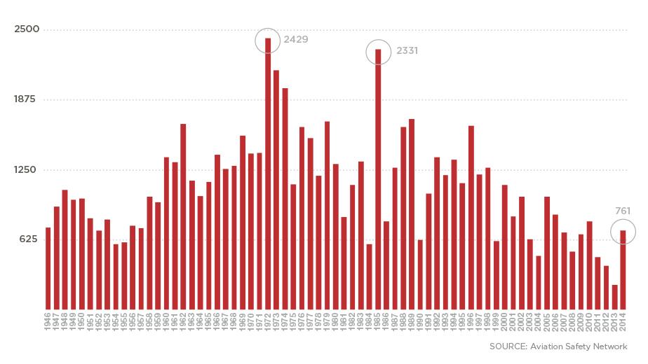 Is 2014 the deadliest year for flights? Not even close - CNN com