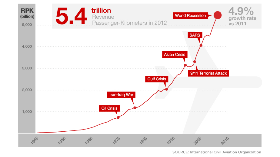 Revenue passenger kilometers: 1945 2012