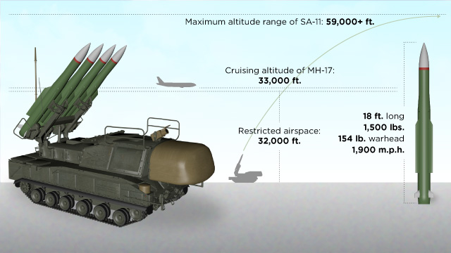 The SA-11 'Buk' Surface-to-air missile