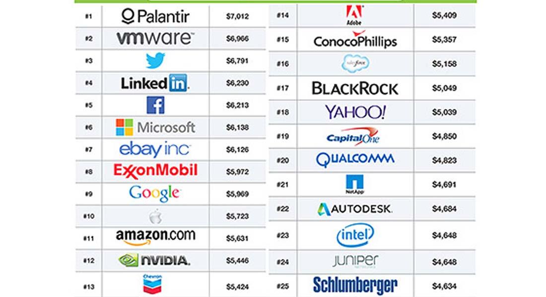 تريد أن تتدرب بشركة؟ أليك أعلى 25 شركة بقيمة الرواتب