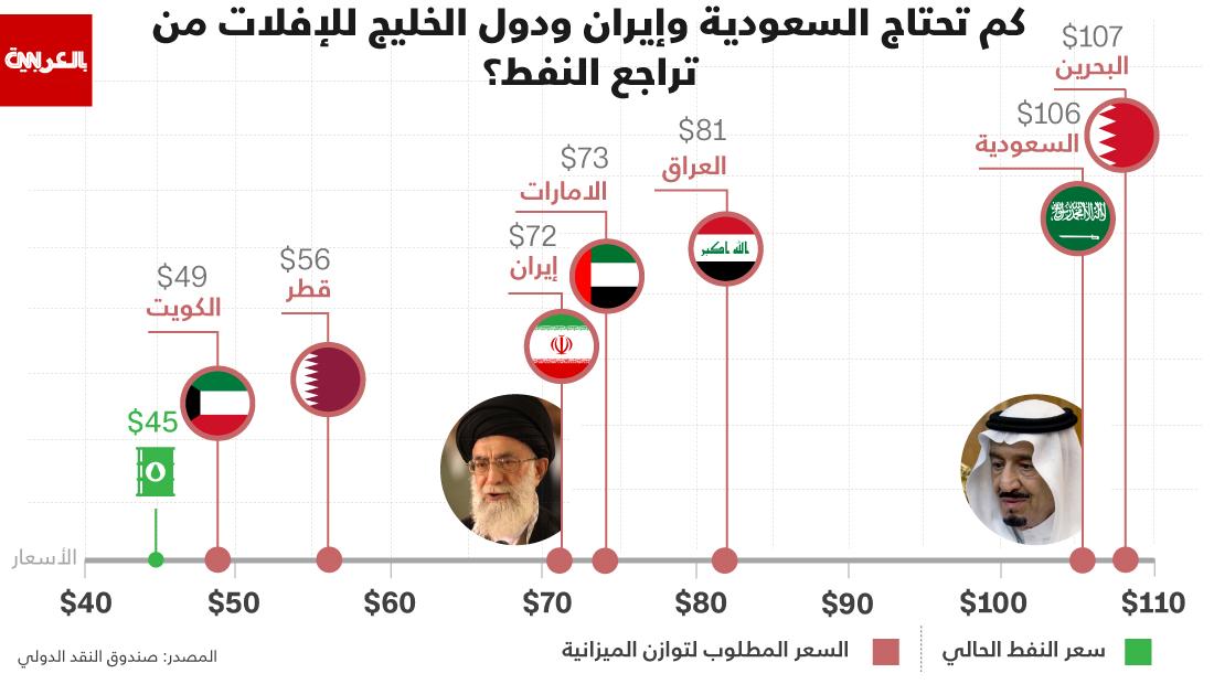 إنفوجرافيك : كم تحتاج السعودية وإيران ودول الخليج للإفلات من تراجع النفط؟ - CNNArabic.com