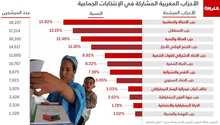 بالأرقام..تعرّف على أكبر الأحزاب المتنافسة في الانتخابات الجماعية بالمغرب