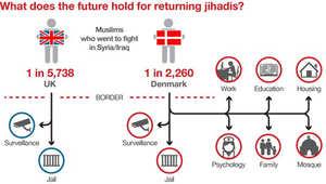 خطة تعامل الدنمارك مع الجهاديين العائدين لها مقارنة مع تعامل بريطانيا