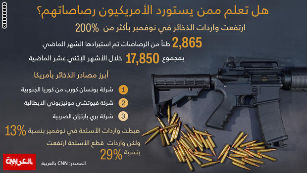 ممن يستورد الأمريكيون رصاصاتهم US-gun-saleX1100