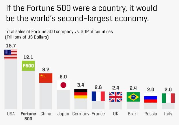 cnn money fortune 500 companies 2012