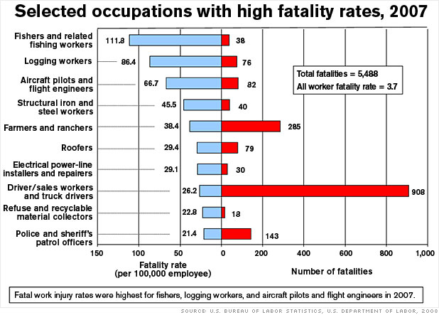 Selected occupations with high fatality rates
