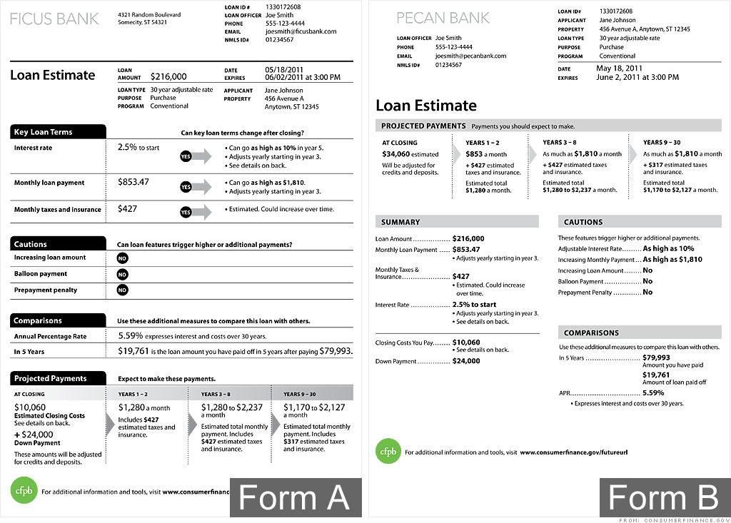 Consumer Bureau Introduces OnePage Mortgage Disclosure Form  May