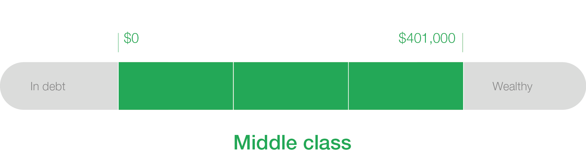 how to define the middle class