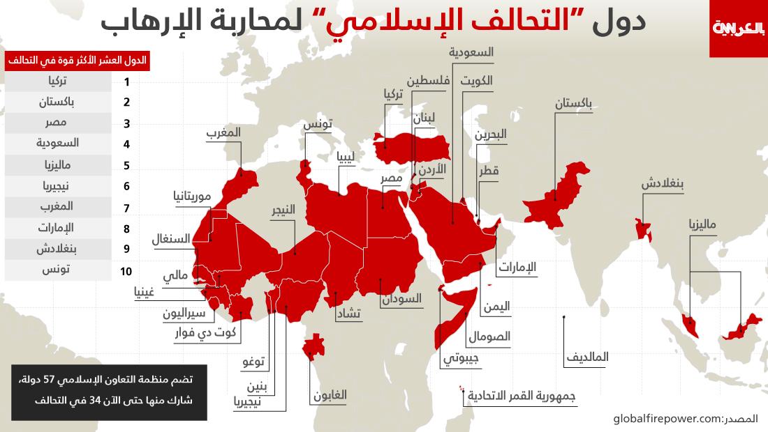 تحالفات القوى الإقليمية وآثارها مستقبل islamic-allianceX1100-1.jpg