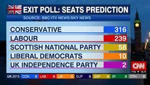 الانتخابات البريطانية: إغلاق صناديق الاقتراع ونتائج أولية غير رسمية تشير لتقدم المحافظين