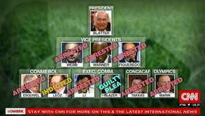 مسؤولون أمريكيون لـCNN: تحقيق الـFBI في تهم فساد رئيس الفيفا مستمر.. سويسرا لا يوجد تحقيق مع بلاتر