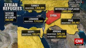 على الخريطة.. عدد اللاجئين السوريين وتوزيعهم على دول المنطقة وأوروبا
