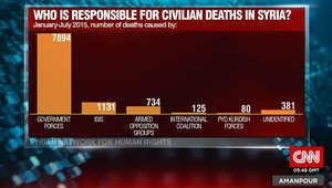 من المسؤول عن قتل المدنيين في سوريا؟ إليكم توزيعا للنسب