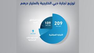 دبي: التجارة الخارجية غير النفطية تبلغ 89 مليار دولار في الربع الأول من 2017.. والسعودية الشريك التجاري الأول عربياً
