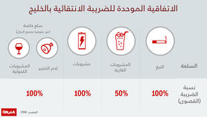 تعرّف عبر الانفوجرافيك: على ماذا ستفرض دول الخليج الضريبة الانتقائية؟