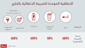 الجمارك السعودية: بدء تحصيل الضريبة الانتقائية الأحد.. وهذه الاستثناءات