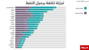 عبر الانفوجرفيك: كم يكلف إنتاج برميل النفط الواحد حول العالم؟