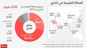 انفوجرافيك العمالة الفلبينية.. السعودية تتصدر والكويت تفوق أوروبا