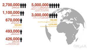 ترتيب أعداد اللاجئين بحسب الجنسيات وفقا لتقرير الأمم المتحدة