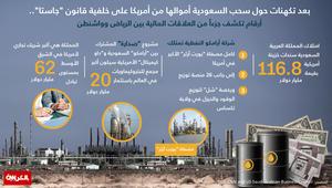 """بعد تكهنات حول سحب السعودية أموالها من أمريكا على خلفية قانون """"جاستا""""..  أرقام تكشف جزءاً من العلاقات المالية بين الرياض وواشنطن"""