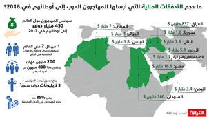 انفوجرافيك: المهاجرون يرسلون نصف تريليون دولار إلى أوطانهم.. ما نصيب العائلات في الدول العربية من الأموال المكتسبة في الخارج؟