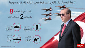 انفوجرافيك: ما هي قدرات تركيا العسكرية؟