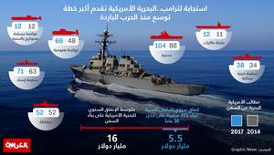 """استجابة لترامب.. هذه خطة البحرية الأمريكية التوسعية أمام """"تهديدات روسيا والصين"""""""