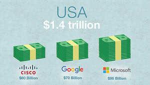 رغم الشكاوى من مصاعب الاقتصاد.. الشركات الأمريكية تختزن 1.43 تريليون دولار نقدا!
