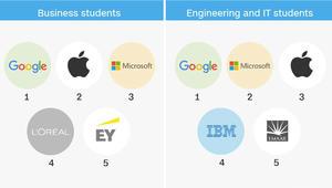 """بينها """"إعمار"""" و""""أرامكو"""".. أين يحلم الطلاب العرب بالعمل؟"""