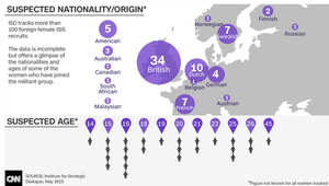 لمحة عن أكثر الدول التي خرجت منها فتيات للانضمام لتنظيم داعش وفئاتهن العمرية