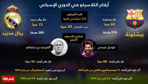 """بالأرقام...ما هي أكبر النتائج التي حققها ريال مدريد وبرشلونة في """"الكلاسيكو"""""""