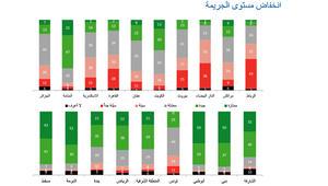 أي مدينة الأفضل للعيش والعمل في الشرق الأوسط؟