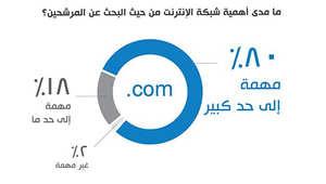 يستخدم أصحاب العمل شبكة الإنترنت للبحث عن المرشحين