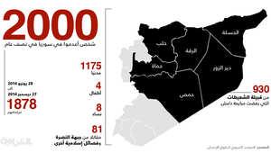 """سوريا.. 1200 مدني ضمن أكثر من 2000 أعدمهم تنظيم """"داعش"""" في 6 شهور"""