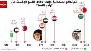 كم تحتاج السعودية وإيران ودول الخليج للإفلات من تراجع النفط؟