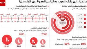 تتصدرها الكويت.. ترتيب الدول العربية التي تؤيد المساواة بين الجنسين