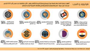 هل تربط علاقة حب وكراهية متناقضة ما بين العرب وهوليوود؟